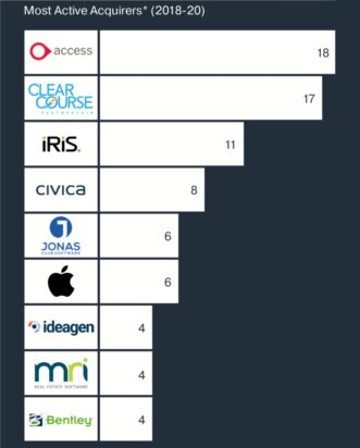 ICON M&A Buyers Survey - May 2020