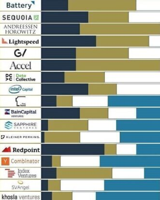 ICON Venture Capital in AI & Data Technologies Mid Year Review 2020