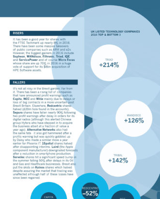 2016 Global Technology M&A Review